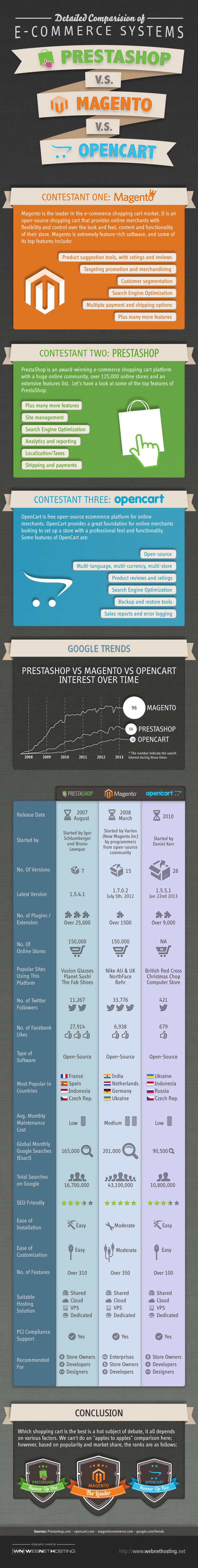 PrestaShop vs Magento vs OpenCart